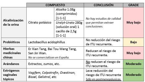 Tabla profilaxis antibiótica